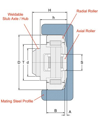 precision (PR) combined roller bearing